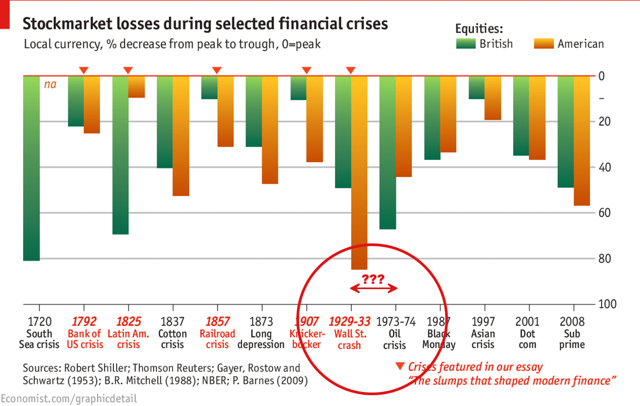 Stockmarket losses during selected financial crises