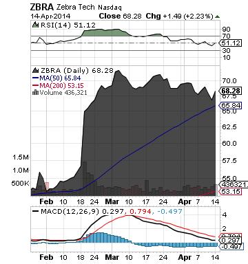 http://static.cdn-seekingalpha.com/uploads/2014/4/15/saupload_zbra_chart.png