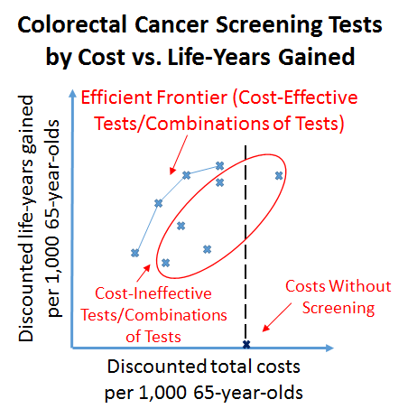 Colorectal cancer essay