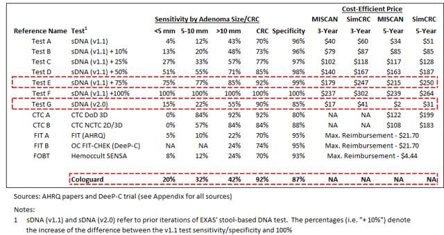 Exas Testing Negative For Future Revenue Exact Sciences