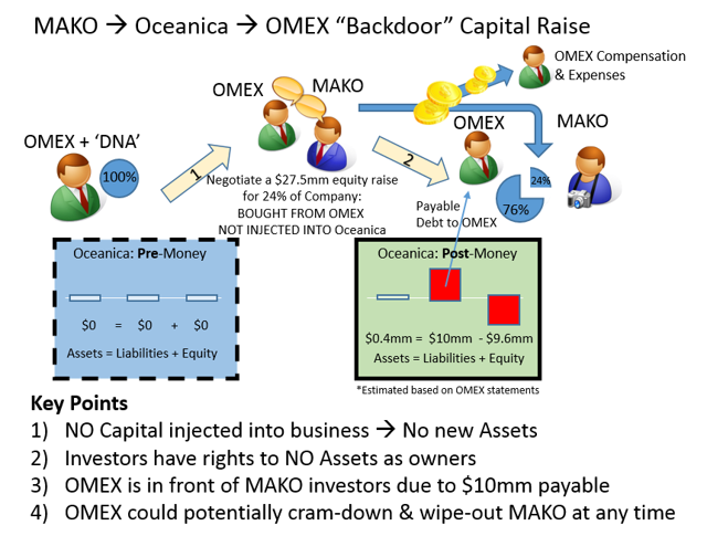 OMEX MAKO Backdoor capital raise