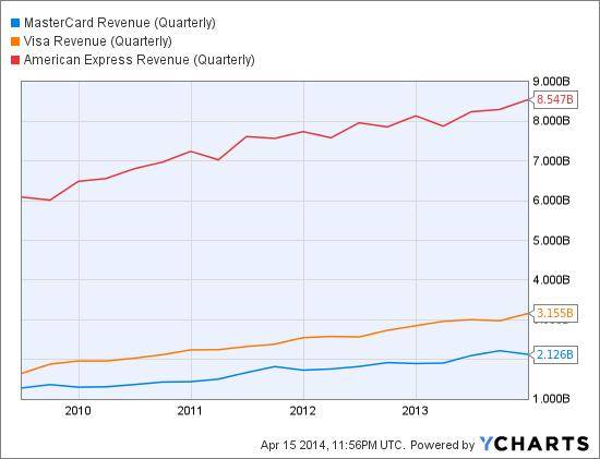 MA Revenue (Quarterly) Chart