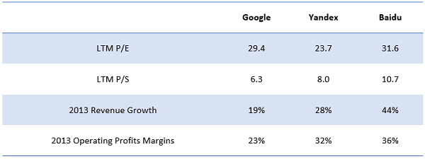 Google Baidu Yandex Valuation