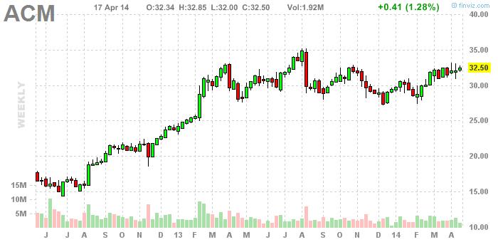 Aecom stock options