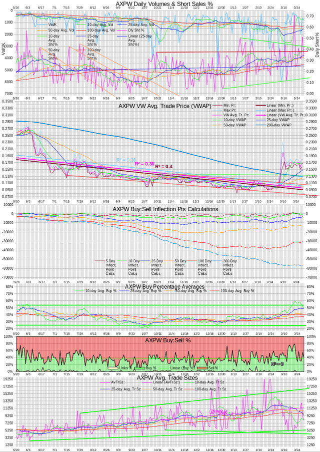 AXPW Intra-day Statistics Chart 20140331