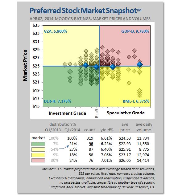 Preferred Stock Market Snapshot Q1 2014