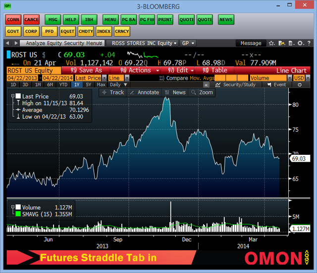 ROST STOCK PRICE (Source: Bloomberg)