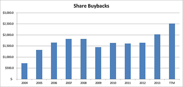 Accenture Share Buybacks Each Year