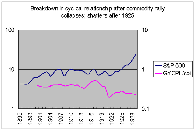 1920s transition stocks vs commodities