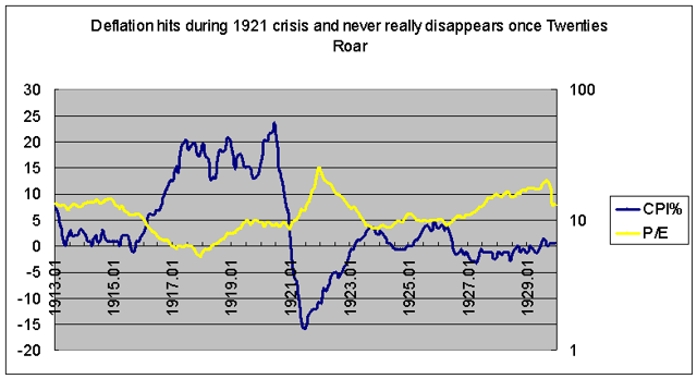 Onset of deflation in 1920s