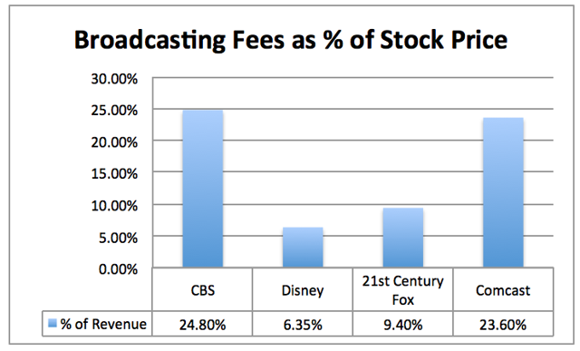 Broadcasting Fees as % of Stock Price