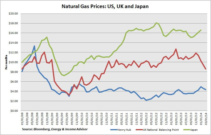 Natural Gas Price In Europe At Lowest Since