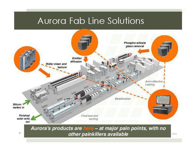 Solar Cell Fabrication