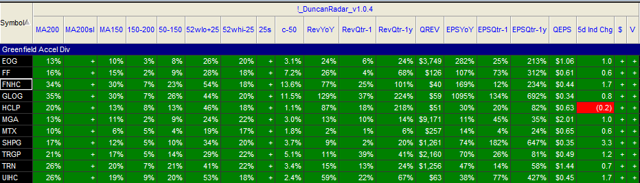 Greenfield Dividend Leader Stocks into 4-28-2014