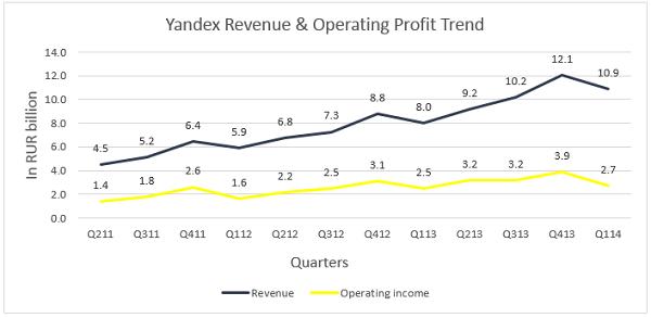 Yandex Revenue and Operating Profit Trend