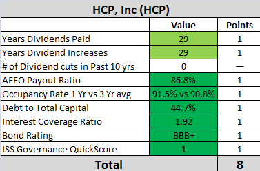 saupload_HCP-Dividend-Analysis.png