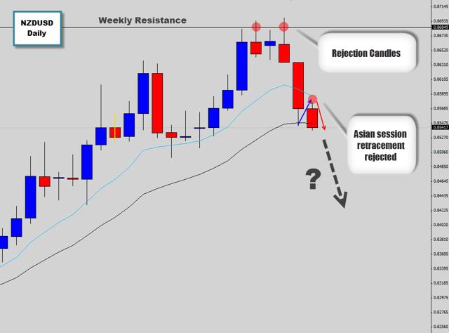 bearish price action signal on nzdusd