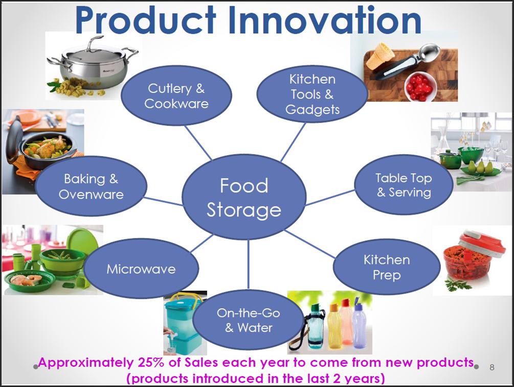 Marketing and tupperware brands corporation