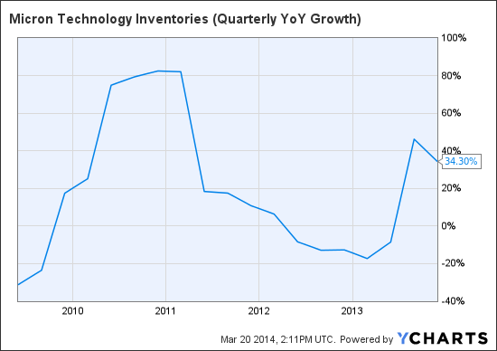 MU Inventories (Quarterly YoY Growth) Chart