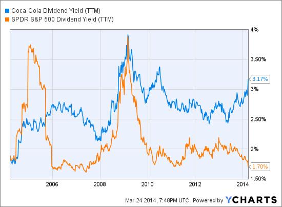 KO Dividend Yield (<a href='http://seekingalpha.com/symbol/TTM' title='Tata Motors Limited'>TTM</a>) Chart