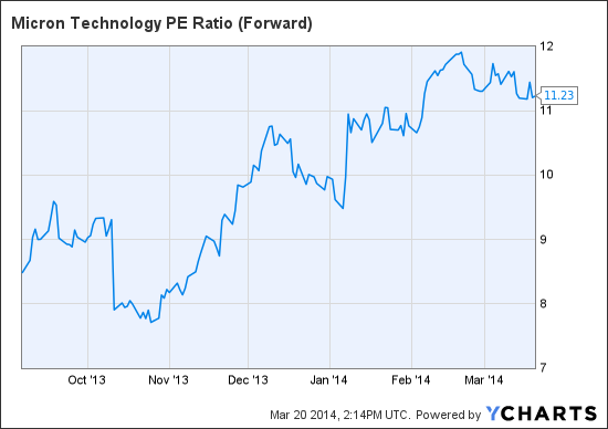 MU PE Ratio (Forward) Chart