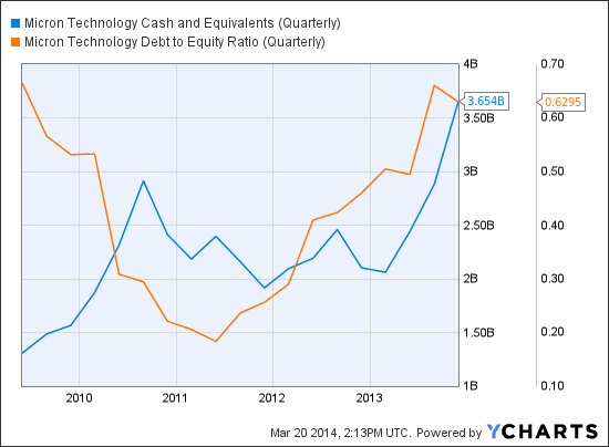 MU Cash and Equivalents (Quarterly) Chart