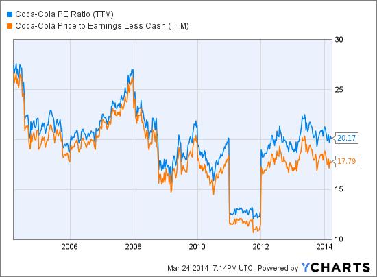 KO PE Ratio (<a href='http://seekingalpha.com/symbol/TTM' title='Tata Motors Limited'>TTM</a>) Chart
