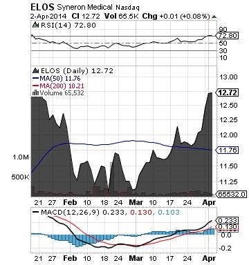 http://static.cdn-seekingalpha.com/uploads/2014/4/3/saupload_elos_chart1.png