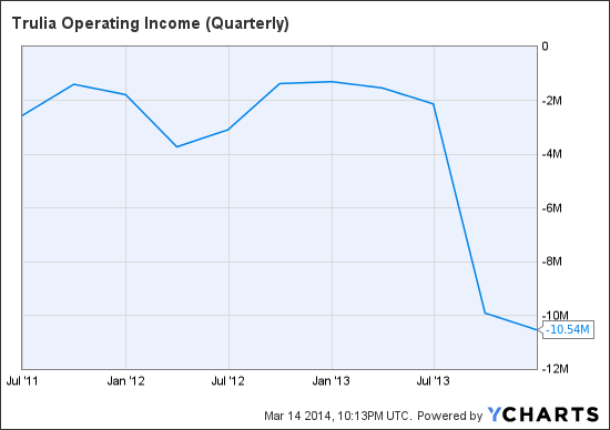 TRLA Operating Income (Quarterly) Chart