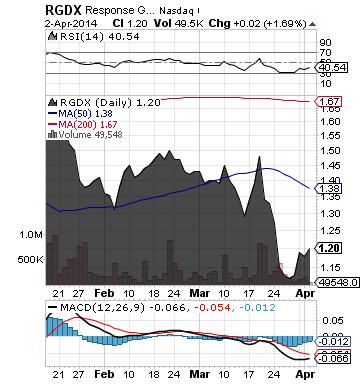 http://static.cdn-seekingalpha.com/uploads/2014/4/3/saupload_rgdx_chart1.png