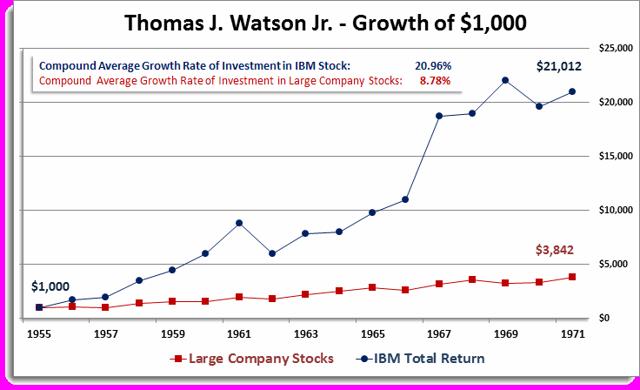 Thomas J. Watson Jr. - Growth of $1,000