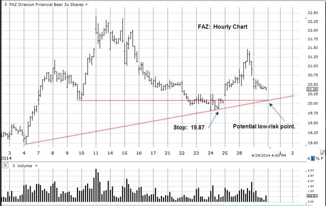 TAZ Hourly Chart