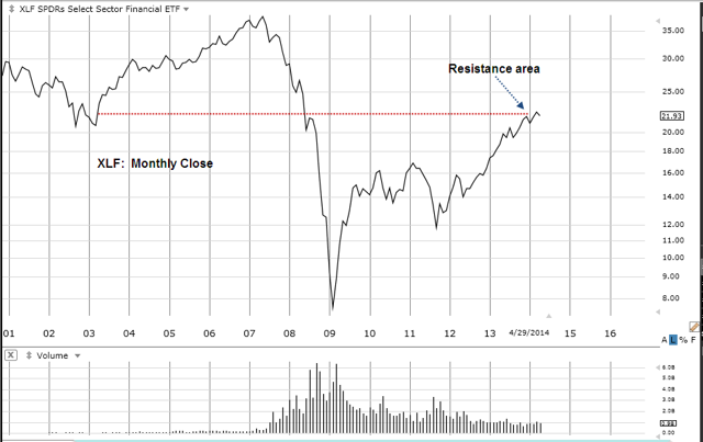 XLF Monthly Chart
