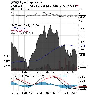 http://static.cdn-seekingalpha.com/uploads/2014/4/4/saupload_dyax_chart.png