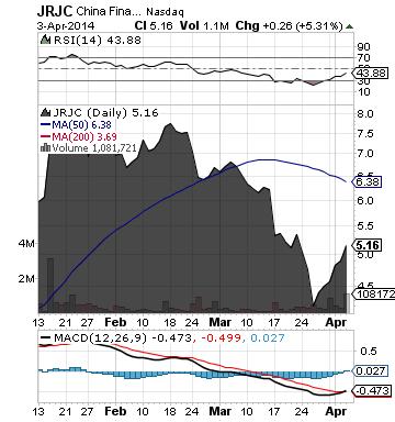 http://static.cdn-seekingalpha.com/uploads/2014/4/4/saupload_jrjc_chart2.png