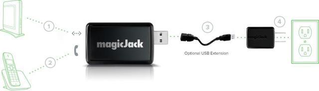 Simplicity of installing magicJack