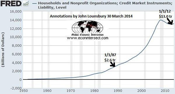 households-non-prof-debt-1950-2013
