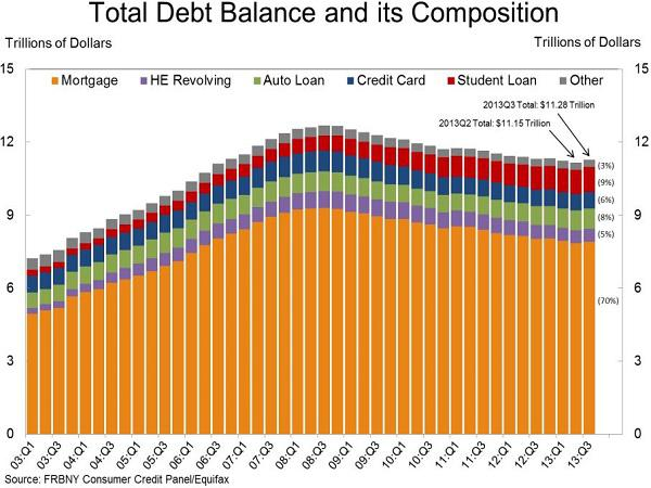 debt-balance-composition-ny-fed-2013-nov-600x450
