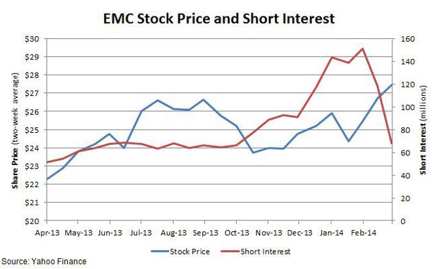 EMC Short positions and Price