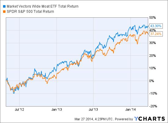 MOAT Total Return Price Chart