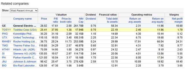 http://www.google.ca/finance?q=NYSE:GE