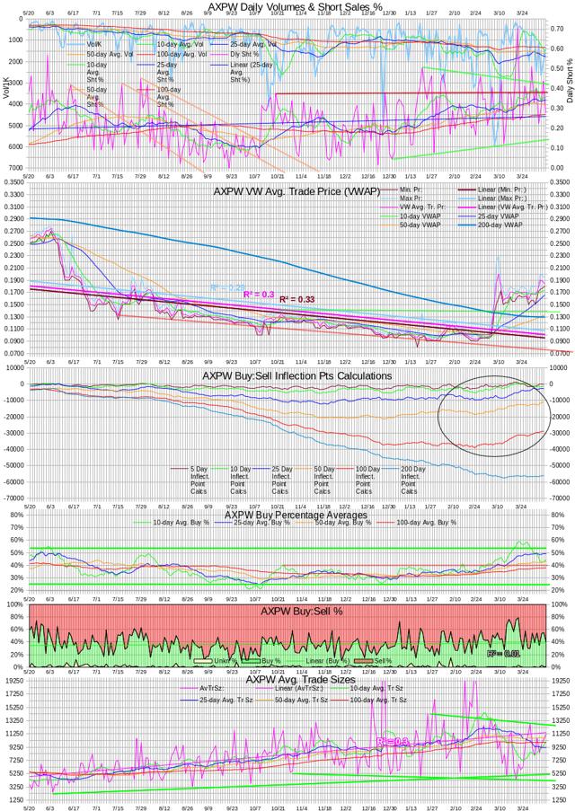 AXPW Intra-day Statistics Chart 20140407