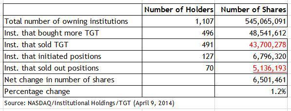 Target institutional investors