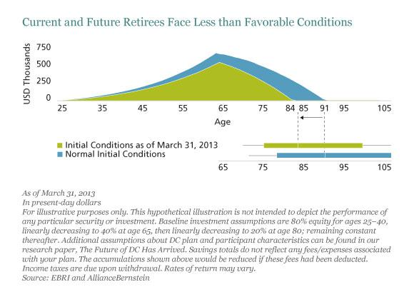 Current and Future Retirees Face Less than Favorable conditions
