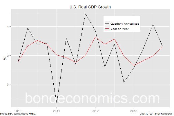 Chart: U.S. Real GDP Growth