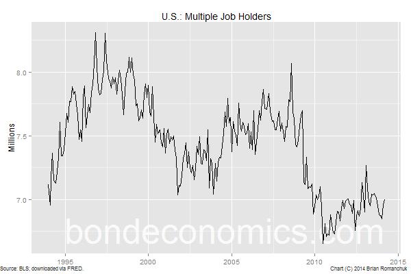 Chart: U.S.: Multiple Job Holders
