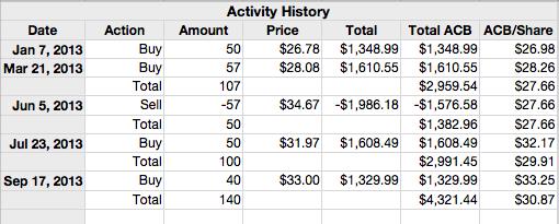 Microsoft shares buys and sells