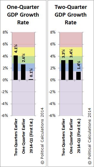 GDP Temperature Gauges, 1Q and 2Q, 2014-Q1 First Estimate