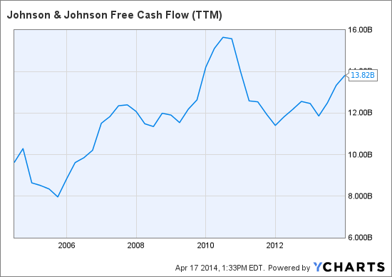 JNJ Free Cash Flow (<a href='http://seekingalpha.com/symbol/TTM' title='Tata Motors Limited'>TTM</a>) Chart