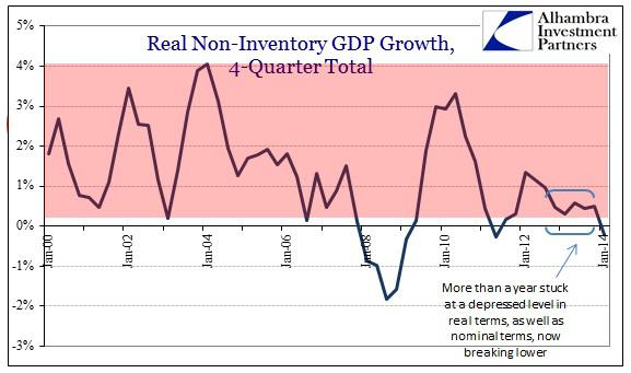 ABOOK Apr 2014 GDP Inventory NonGDP Real